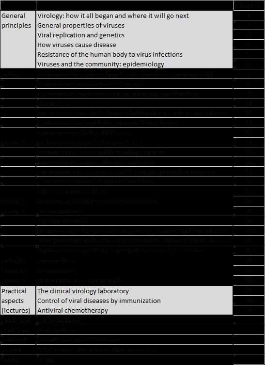 Virology Schedule