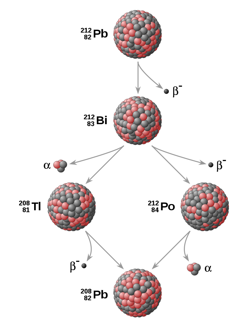 800px-Thorium_decay_chain_from_lead-212_to_lead-208.svg